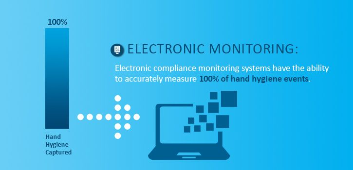 hand hygiene compliance monitoring