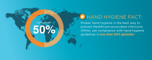 Hand Hygiene Fact: Proper hand hygiene is the best way to prevent Healthcare-associated infections (HAIs), yet compliance with hand hygiene guidelines is less than 50% globally | CenTrak