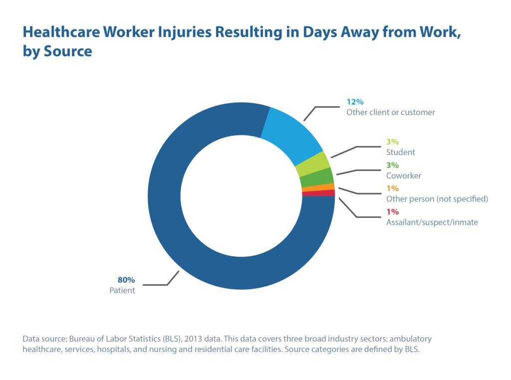 Healthcare Worker Injuries Resulting in Days Away from Work, by Source | CenTrak