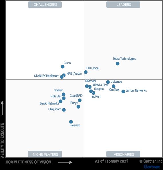 Figure_1_Magic_Quadrant_for_Indoor_Location_Services_Global